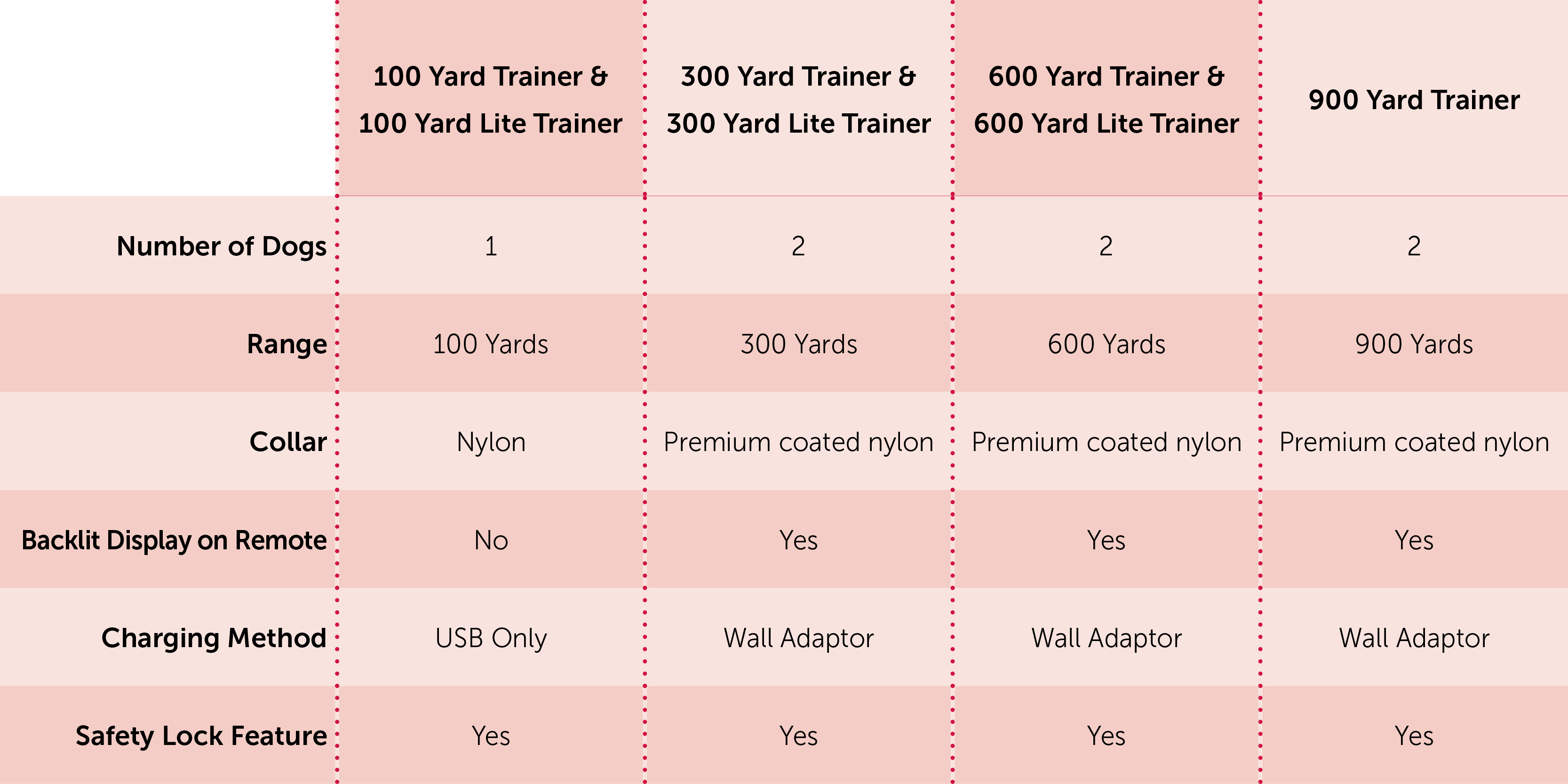 600 Yard Remote Trainer By Petsafe Diagram In Addition Waterproof Control Also Wireless Our Trainers Were Specially Designed To Fit The Unique Needs Personality And Lifestyle Of You Your Pet Find Out Which Is Best For