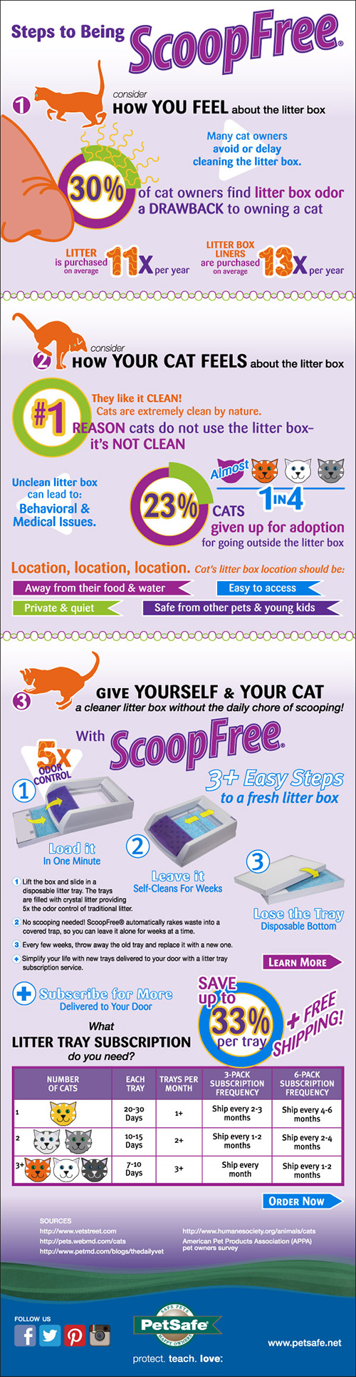 ScoopFree automatic litter box